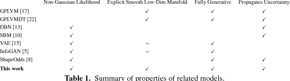 Figure 1 for Gaussian Process Deep Belief Networks: A Smooth Generative Model of Shape with Uncertainty Propagation