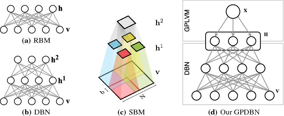 Figure 2 for Gaussian Process Deep Belief Networks: A Smooth Generative Model of Shape with Uncertainty Propagation