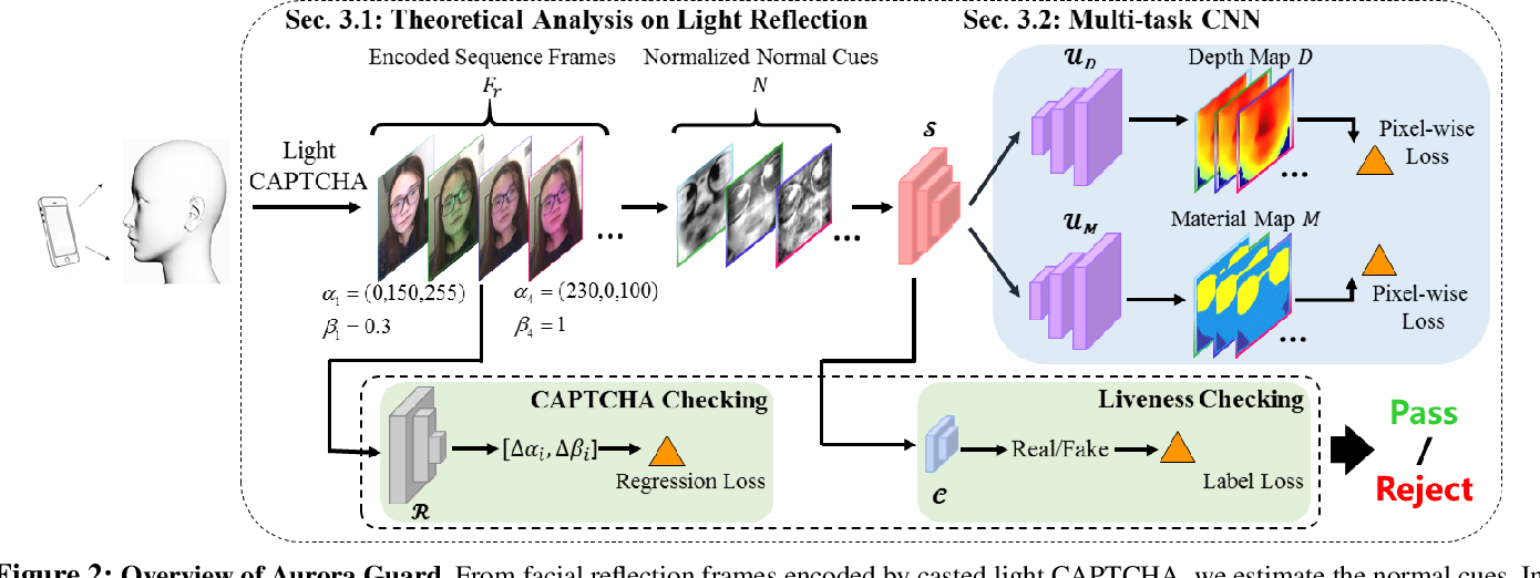 Figure 3 for Aurora Guard: Reliable Face Anti-Spoofing via Mobile Lighting System