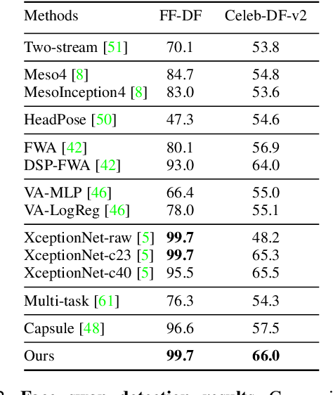 Figure 4 for DeepFake Detection Based on the Discrepancy Between the Face and its Context