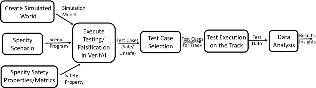 Figure 2 for Formal Scenario-Based Testing of Autonomous Vehicles: From Simulation to the Real World