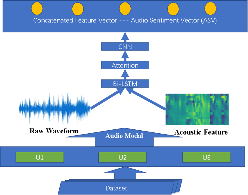 Figure 3 for Sentiment Analysis using Deep Robust Complementary Fusion of Multi-Features and Multi-Modalities
