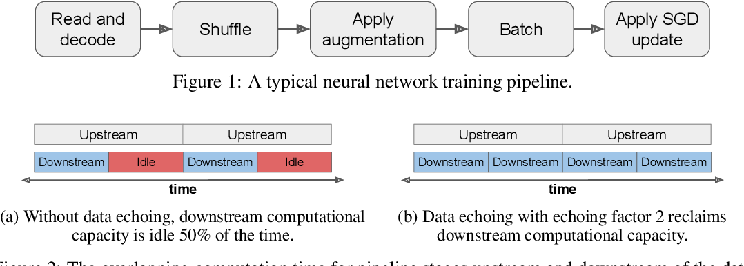 Figure 1 for Faster Neural Network Training with Data Echoing