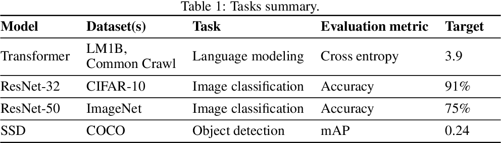 Figure 2 for Faster Neural Network Training with Data Echoing