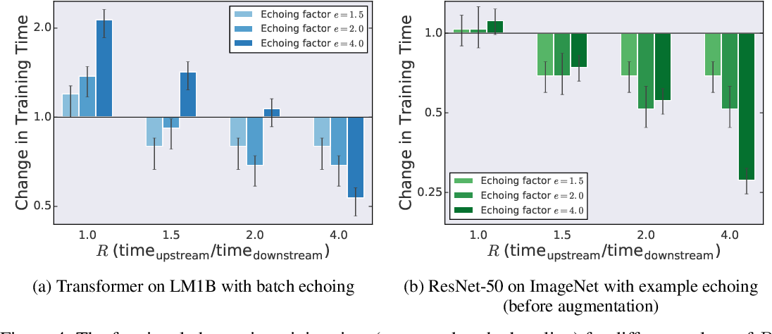 Figure 4 for Faster Neural Network Training with Data Echoing