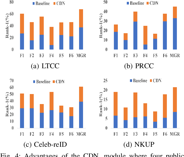 Figure 4 for Multigranular Visual-Semantic Embedding for Cloth-Changing Person Re-identification