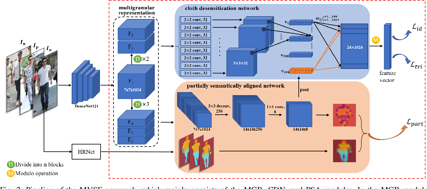 Figure 2 for Multigranular Visual-Semantic Embedding for Cloth-Changing Person Re-identification