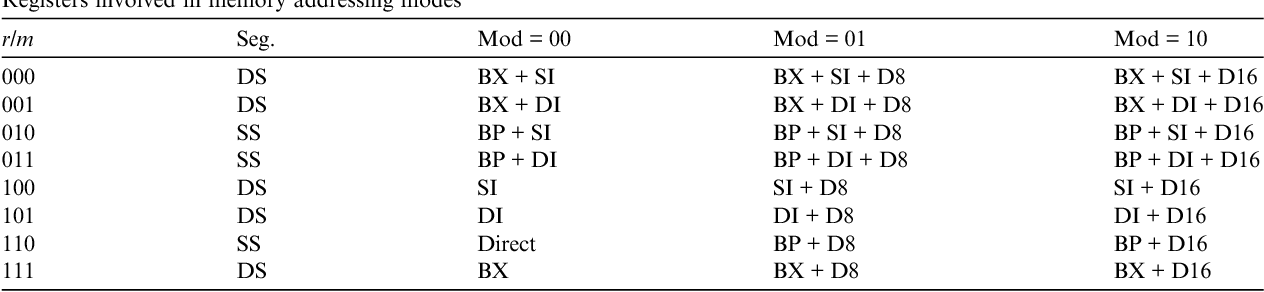 The Impact Of X86 Instruction Set Architecture On Superscalar