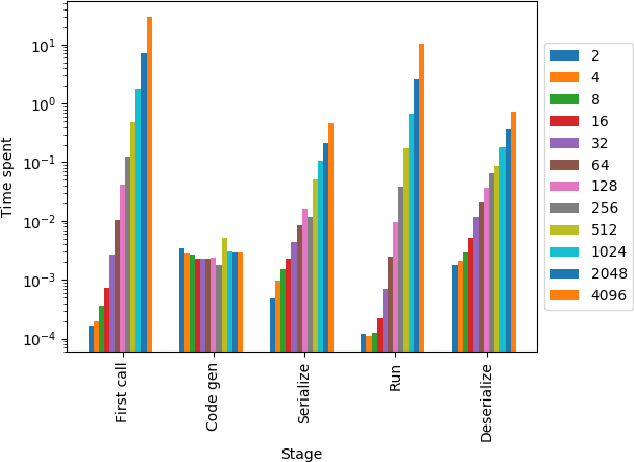 Figure 7 from GPUMap: A Transparently GPU-accelerated Python