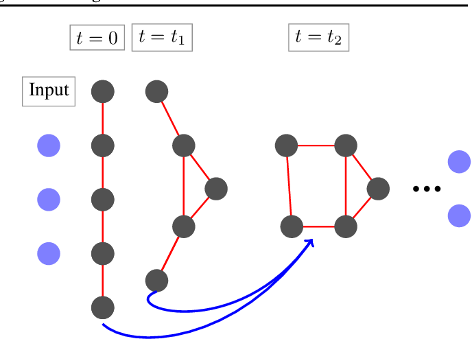 Figure 1 for Mimetic Neural Networks: A unified framework for Protein Design and Folding