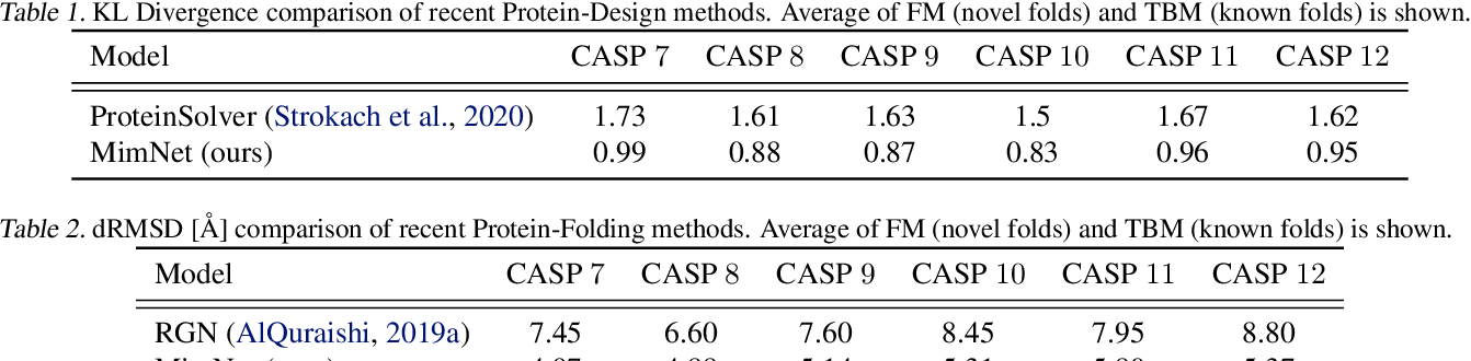 Figure 3 for Mimetic Neural Networks: A unified framework for Protein Design and Folding