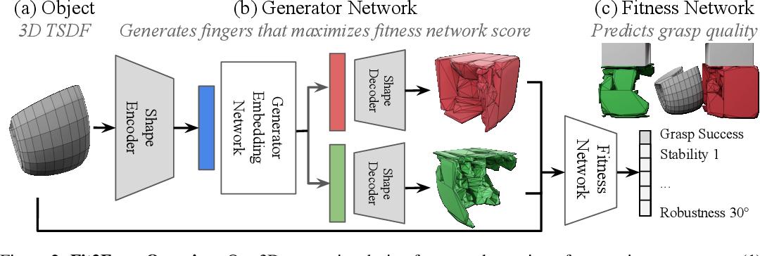Figure 3 for Fit2Form: 3D Generative Model for Robot Gripper Form Design