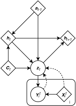 Figure 1 for Sequential Neural Processes