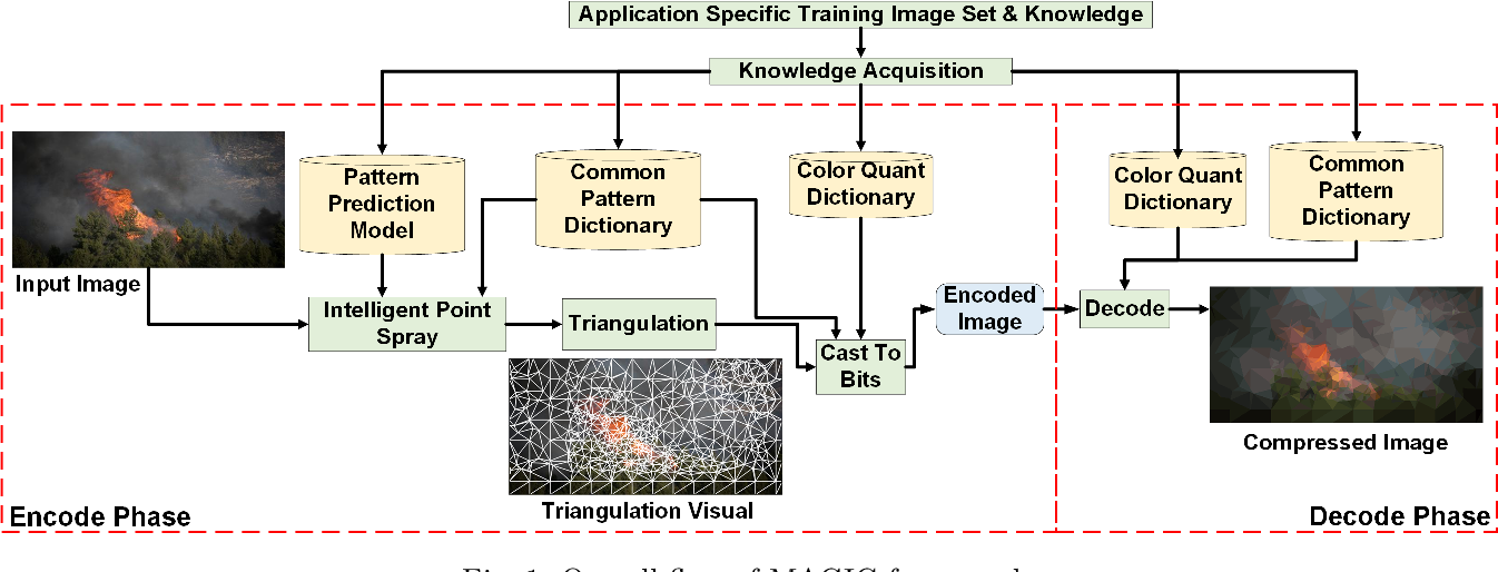 Figure 1 for Leveraging Domain Knowledge using Machine Learning for Image Compression in Internet-of-Things