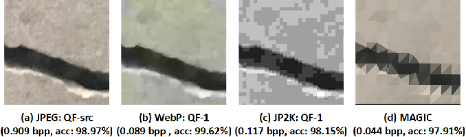 Figure 2 for Leveraging Domain Knowledge using Machine Learning for Image Compression in Internet-of-Things