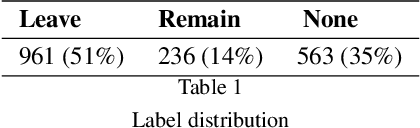 Figure 1 for #Brexit: Leave or Remain? The Role of User's Community and Diachronic Evolution on Stance Detection