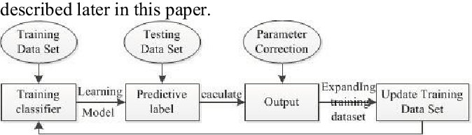 Figure 4 for Verification Code Recognition Based on Active and Deep Learning