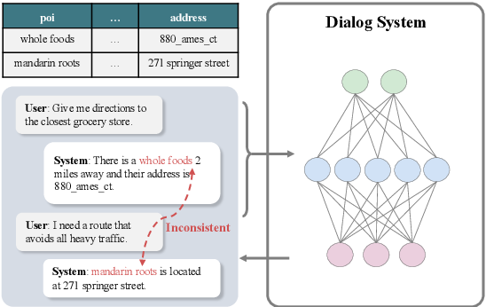 Figure 1 for Don't be Contradicted with Anything! CI-ToD: Towards Benchmarking Consistency for Task-oriented Dialogue System