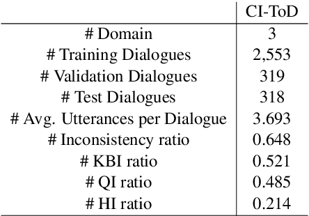 Figure 4 for Don't be Contradicted with Anything! CI-ToD: Towards Benchmarking Consistency for Task-oriented Dialogue System