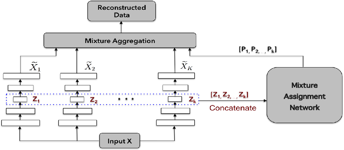 Figure 1 for Deep Unsupervised Clustering Using Mixture of Autoencoders