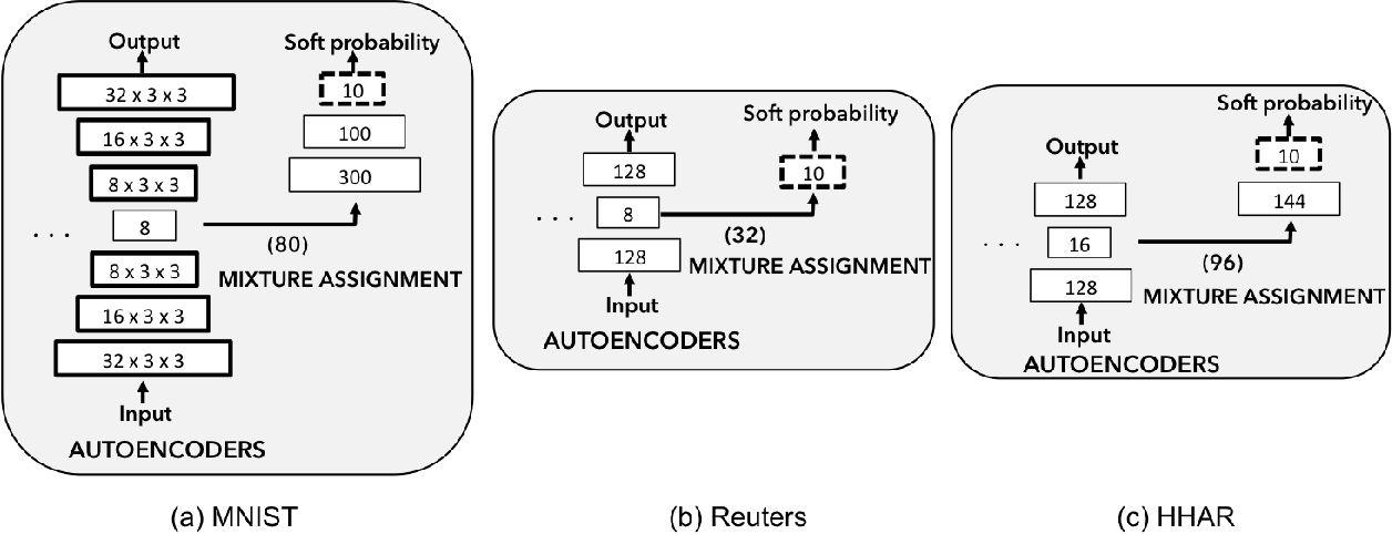 Figure 3 for Deep Unsupervised Clustering Using Mixture of Autoencoders
