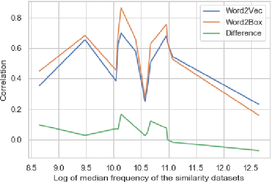 Figure 1 for Word2Box: Learning Word Representation Using Box Embeddings