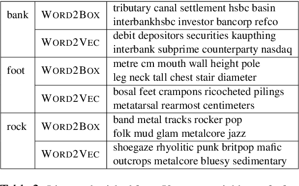 Figure 4 for Word2Box: Learning Word Representation Using Box Embeddings