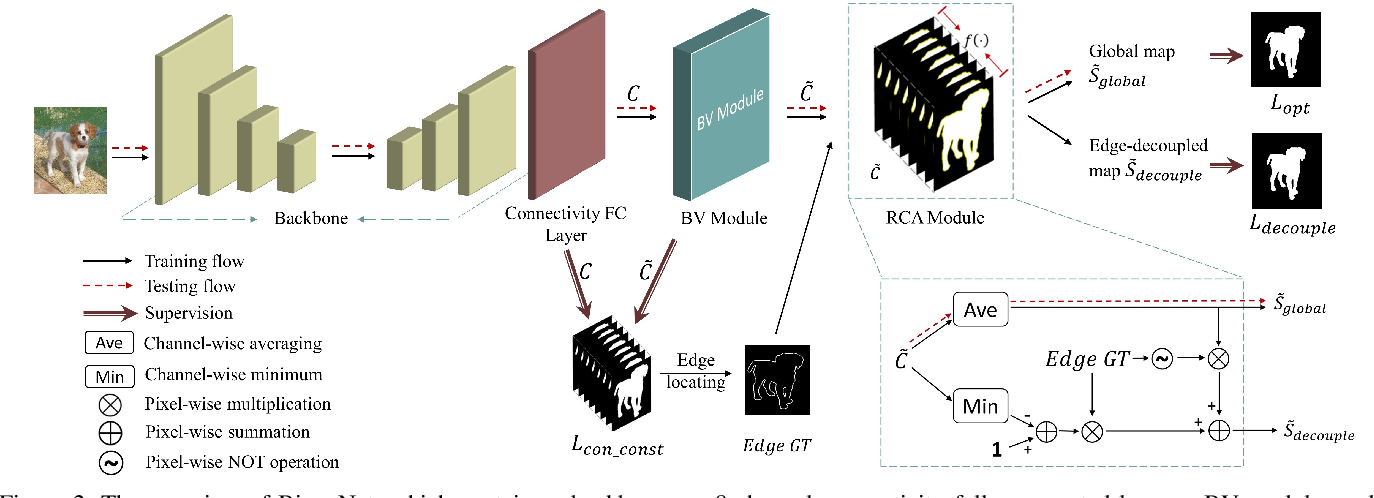 Figure 3 for BiconNet: An Edge-preserved Connectivity-based Approach for Salient Object Detection
