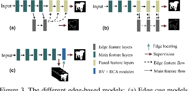 Figure 4 for BiconNet: An Edge-preserved Connectivity-based Approach for Salient Object Detection