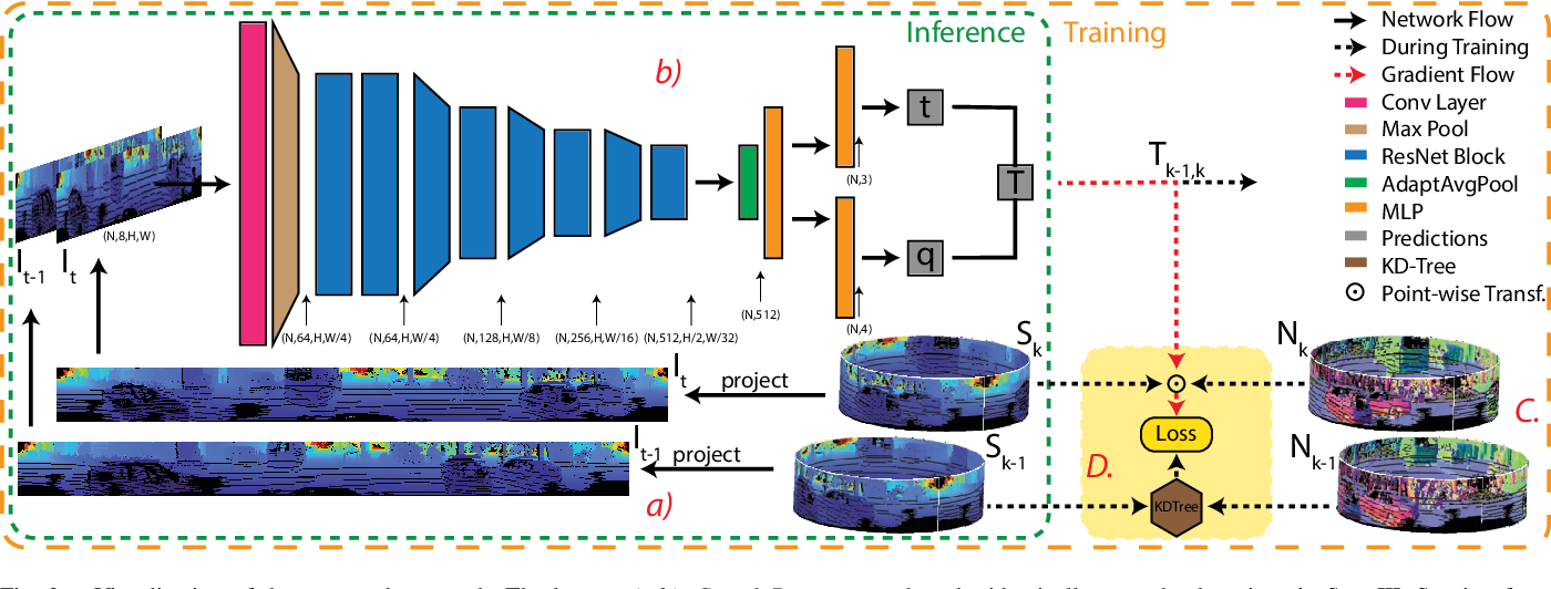 Figure 2 for Self-supervised Learning of LiDAR Odometry for Robotic Applications