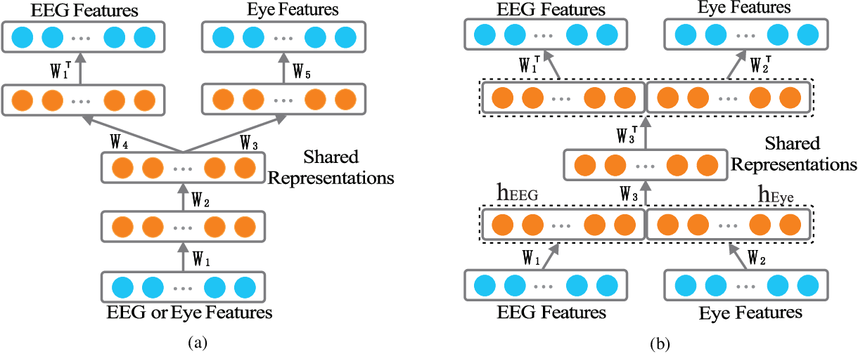 Figure 1 for Multimodal Emotion Recognition Using Multimodal Deep Learning