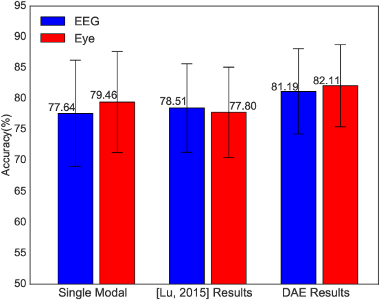Figure 3 for Multimodal Emotion Recognition Using Multimodal Deep Learning