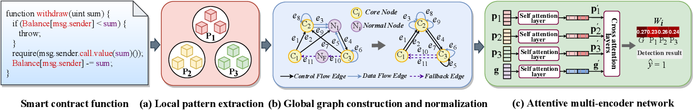 Figure 1 for Smart Contract Vulnerability Detection: From Pure Neural Network to Interpretable Graph Feature and Expert Pattern Fusion
