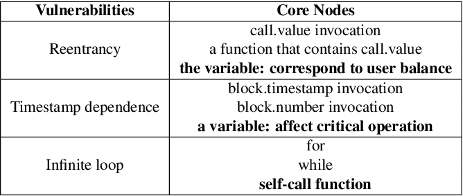 Figure 2 for Smart Contract Vulnerability Detection: From Pure Neural Network to Interpretable Graph Feature and Expert Pattern Fusion