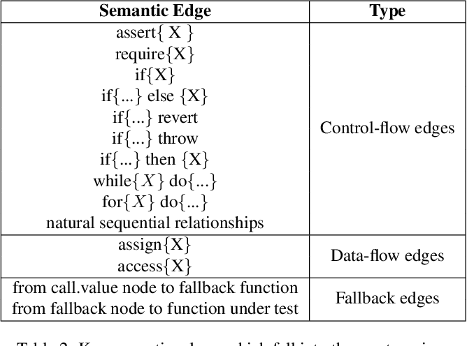 Figure 3 for Smart Contract Vulnerability Detection: From Pure Neural Network to Interpretable Graph Feature and Expert Pattern Fusion