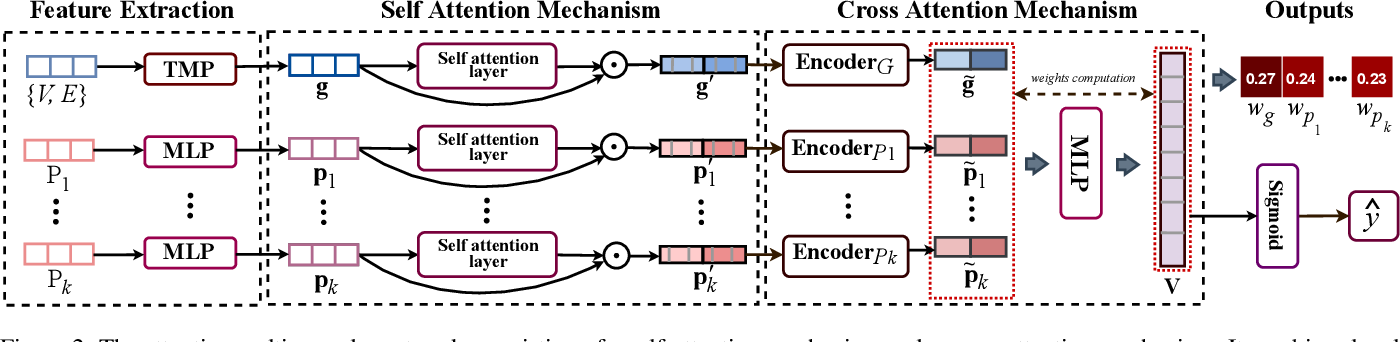 Figure 4 for Smart Contract Vulnerability Detection: From Pure Neural Network to Interpretable Graph Feature and Expert Pattern Fusion