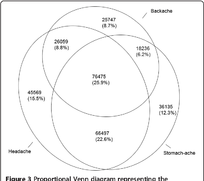 An International Survey Of Pain In Adolescents