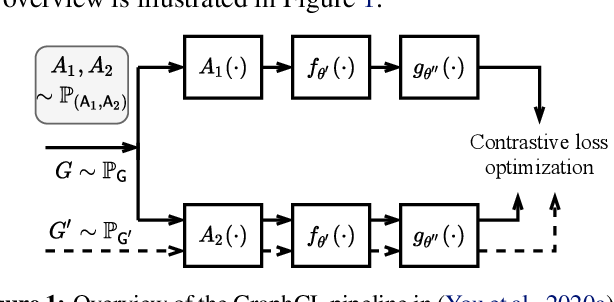 Figure 1 for Graph Contrastive Learning Automated