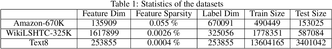 Figure 2 for A Constant-time Adaptive Negative Sampling