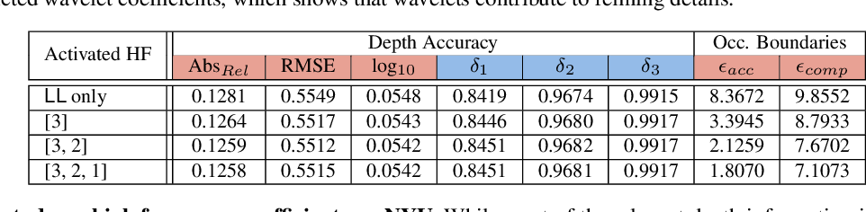 Figure 4 for Single Image Depth Estimation using Wavelet Decomposition