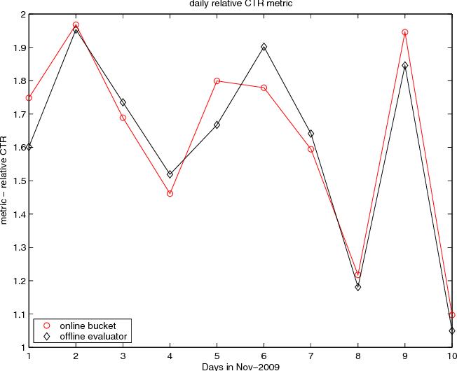 Figure 4 for Unbiased Offline Evaluation of Contextual-bandit-based News Article Recommendation Algorithms