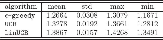 Figure 2 for Unbiased Offline Evaluation of Contextual-bandit-based News Article Recommendation Algorithms