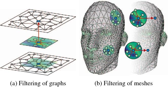 Figure 1 for SplineCNN: Fast Geometric Deep Learning with Continuous B-Spline Kernels