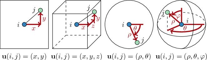 Figure 3 for SplineCNN: Fast Geometric Deep Learning with Continuous B-Spline Kernels