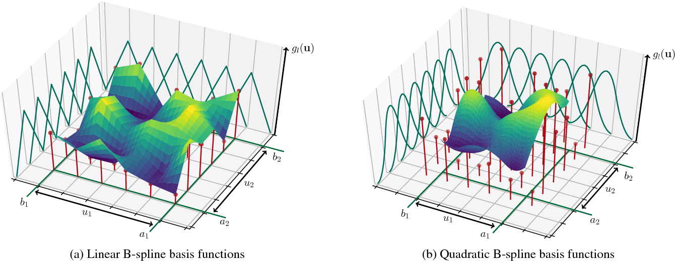 Table 2 from SplineCNN: Fast Geometric Deep Learning with Continuous