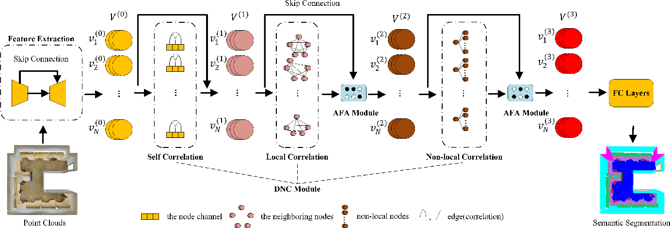 Figure 1 for Point2Node: Correlation Learning of Dynamic-Node for Point Cloud Feature Modeling