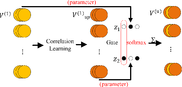 Figure 3 for Point2Node: Correlation Learning of Dynamic-Node for Point Cloud Feature Modeling