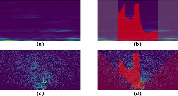 Figure 1 for PolarNet: Accelerated Deep Open Space Segmentation Using Automotive Radar in Polar Domain