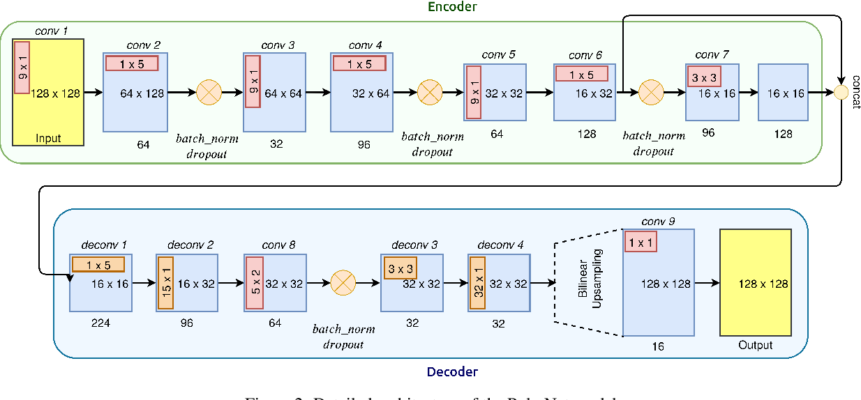 Figure 3 for PolarNet: Accelerated Deep Open Space Segmentation Using Automotive Radar in Polar Domain