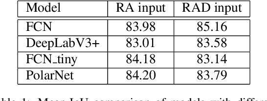 Figure 2 for PolarNet: Accelerated Deep Open Space Segmentation Using Automotive Radar in Polar Domain